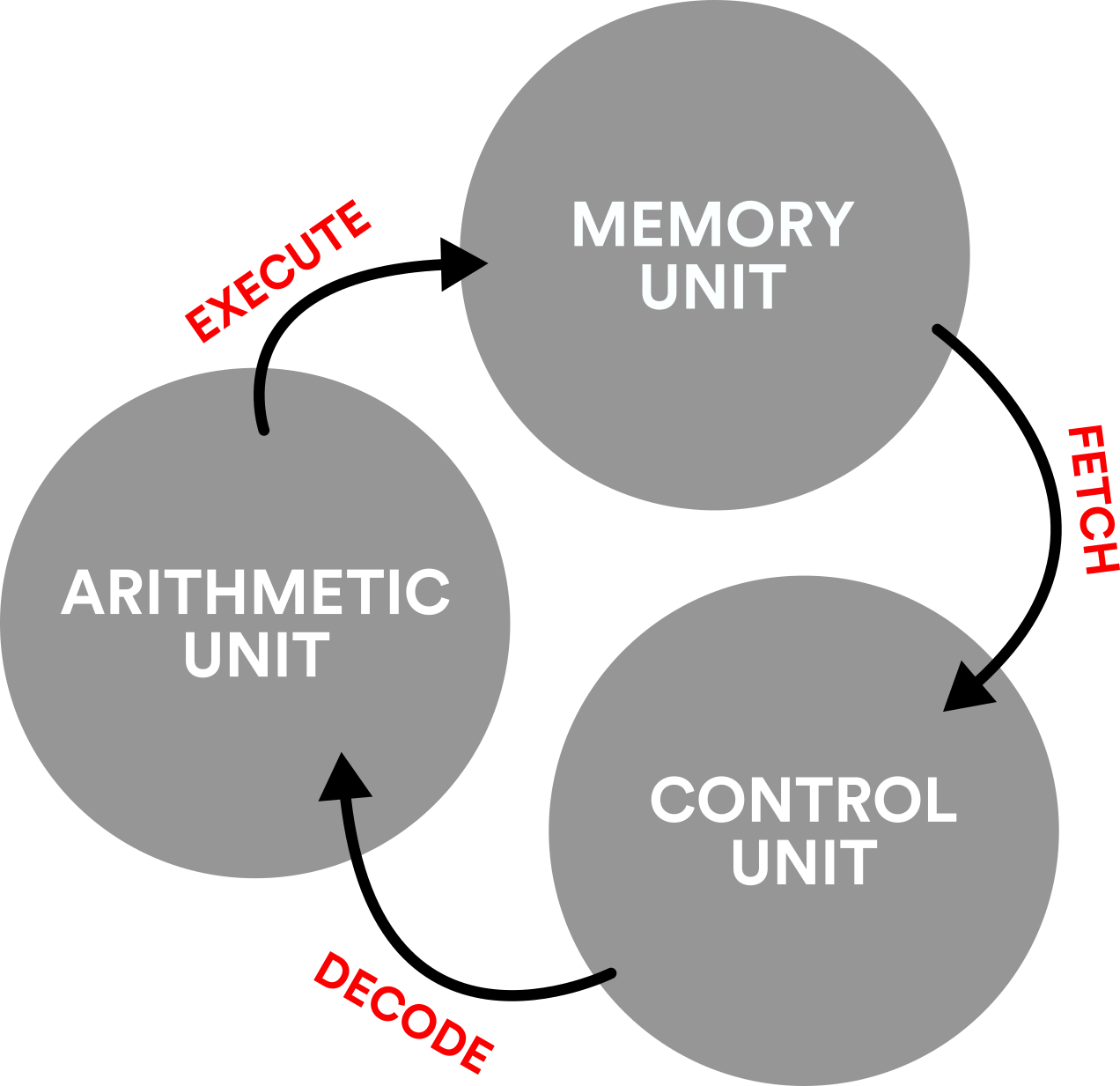An illustration of the fetch-decode-execute cycle